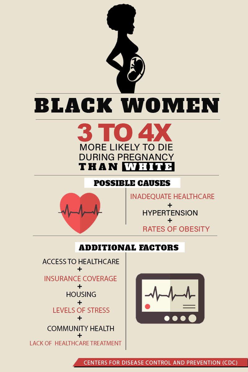 black women, pregnancy, killing, pregnancy killing black women, infographic